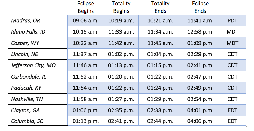 Local Eclipse TImes